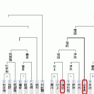 7月1日の将棋対局結果(2020.7.2)