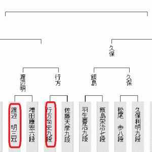 7月4日の将棋対局は1局(2020.7.4)