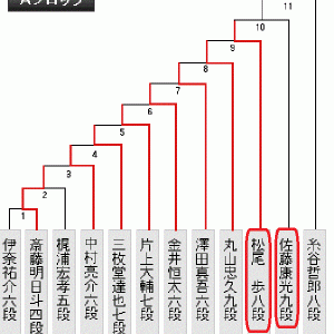 7月14日の将棋対局は王位戦第2局+C級1組18局+銀河戦1局(2020.7.14)
