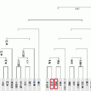 7月29日の将棋対局結果(2020.7.31)