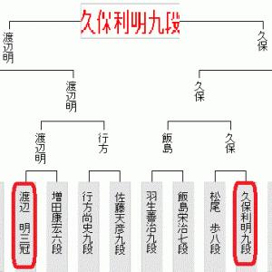 8月3日の将棋対局結果(2020.8.4)