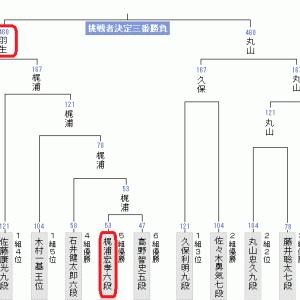 8月13日の将棋対局結果(2020.8.14)