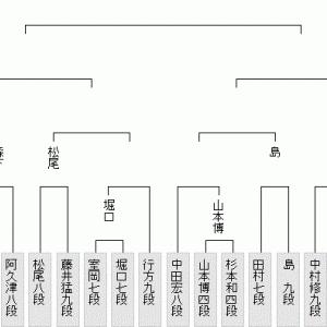 9月15日の将棋対局は9局(2020.9.15)