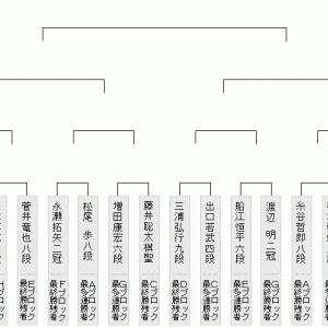 10月20日の将棋対局結果(2020.10.21)