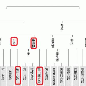 藤井聡太二冠登場・10月26日の将棋対局は6局(2020.10.26)