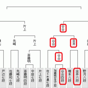 10月29日の将棋対局結果(2020.10.30)