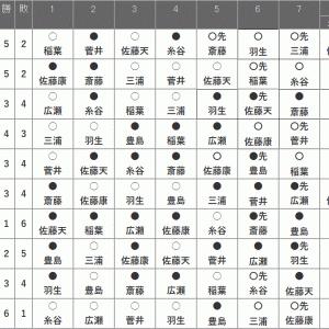 1月21日の将棋対局結果(2021.1.22)