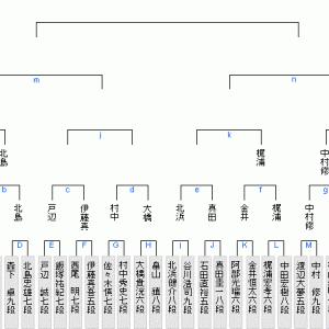 1月22日の将棋対局は15局(2021.1.22)