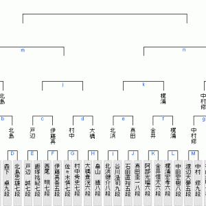 1月22日の将棋対局結果(2021、1.23)