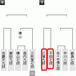 1月24日の将棋対局は3局(2021.1.24)