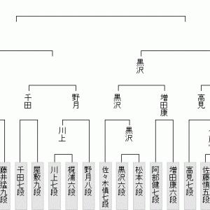 9月6日の将棋対局結果(2021.9.7)