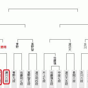 9月7日の将棋対局結果(2021.9.8)