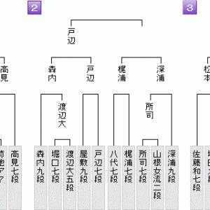 9月9日の将棋対局結果(2021.9.10)