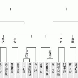9月14日の将棋対局は7局(2021.9.14)