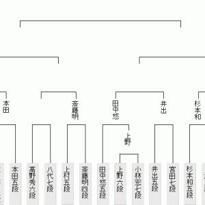 順位戦B1&C2前半他・9月16日の将棋対局は18局(2021.9.16)