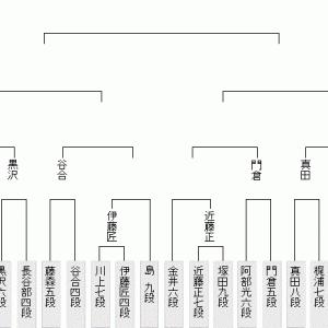 9月14日の将棋対局結果(2021.9.15)