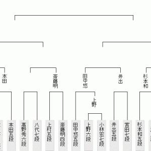 9月16日の将棋対局結果(2021.9.17)