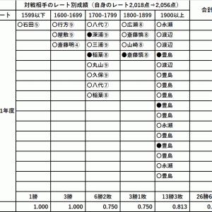 藤井聡太三冠・棋王戦は3回戦敗退(2021.9.17)