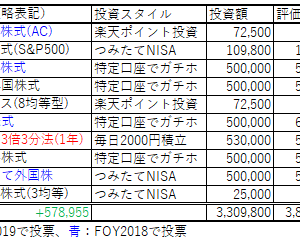 Fund of the Year 2019 の結果