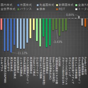【臨時】2020/2/26付 運用成績