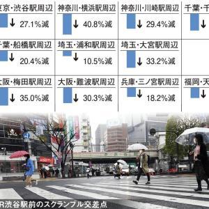 渋谷27% 横浜40% 千葉33% 梅田35% 福岡20% 浦和は10%…緊急事態宣言で人の数が減少 ドコモ調べ