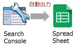 Search ConsoleのデータをGoogleスプレッドシートに自動反映