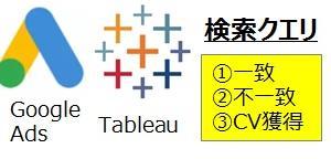 Tableauデータ自動更新でGoogle広告の検索クエリを3つに分類