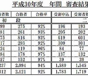 剣道審査の合格率が都道府県によって違いすぎる件