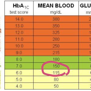 3週間で血糖値アベレージ80下がりました