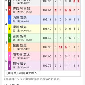 千葉記念競輪 in 松戸 三日目 準決勝