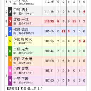 千葉記念競輪 in 松戸 最終日 12レース 決勝