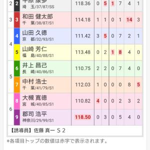 京王閣記念競輪 初日 12レース