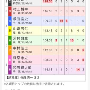 京王閣記念競輪 最終日 12レース 決勝