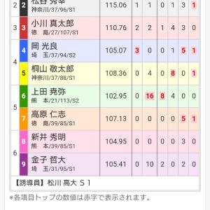 熊本記念競輪 in 久留米 三日目 12レース
