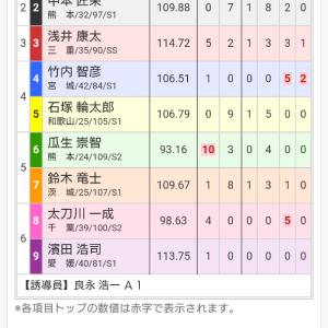 熊本記念競輪 in 久留米 三日目 11レース