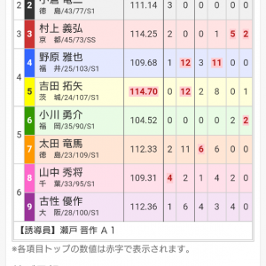 佐世保記念競輪 最終日 12レース 決勝