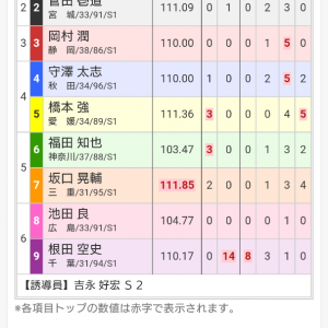 広島記念競輪 最終日 12レース 決勝