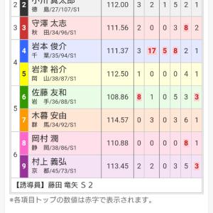 大宮記念競輪 最終日 12R 決勝