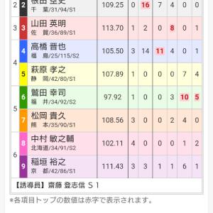 いわき平記念競輪 三日目 12レース