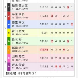 高松宮記念記念杯 二日目 青龍賞&白虎賞