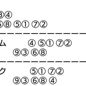 日本選手権競輪 三日目 二次予選