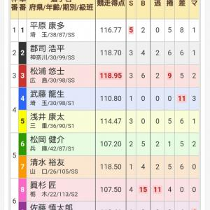 日本選手権競輪 最終日 決勝