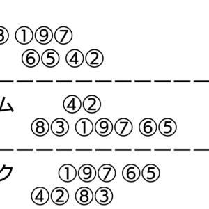 函館記念競輪 最終日 決勝+負け戦