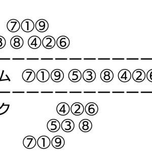 高松宮記念杯競輪 二日目 二次予選