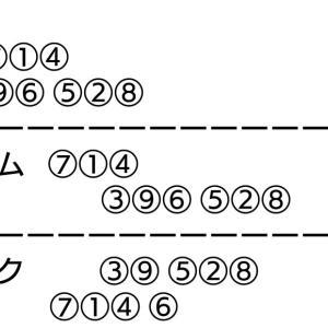 久留米記念競輪 二日目 二次予選