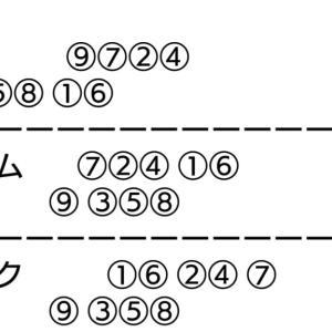 小松島記念競輪 初日 一次予選