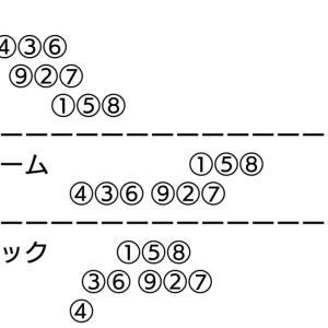 福井記念競輪 二日目 二次予選
