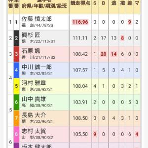 高知記念競輪 最終日 決勝+負け戦