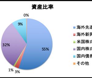 【インデックス投信】投資成績(2019年7月末)