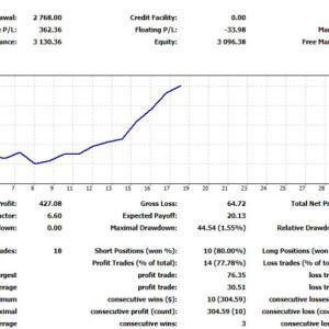 2週間で利益+26%。FXサヤ取りがメチャメチャ稼げる!